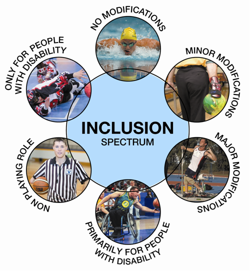 The ASC Inclusion Spectrum